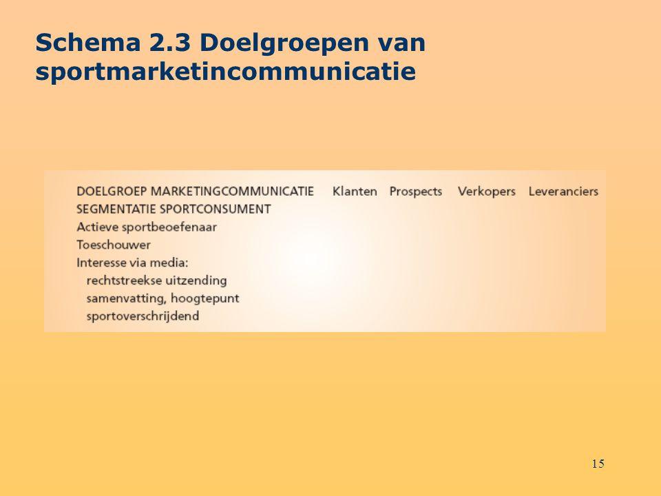 Schema 2.3 Doelgroepen van sportmarketincommunicatie