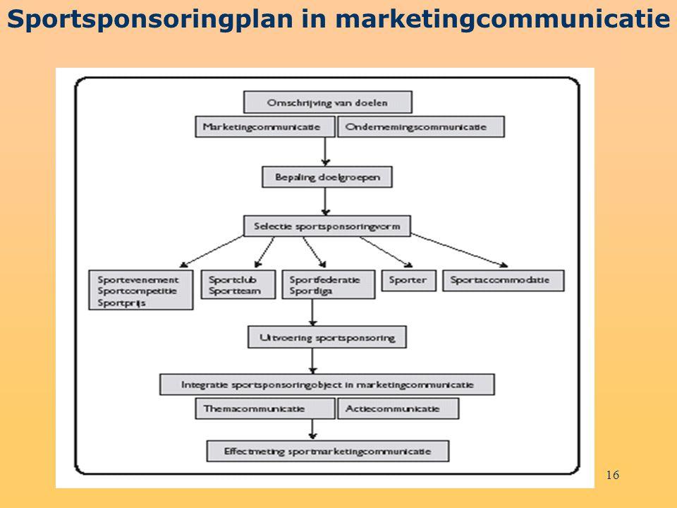 Sportsponsoringplan in marketingcommunicatie