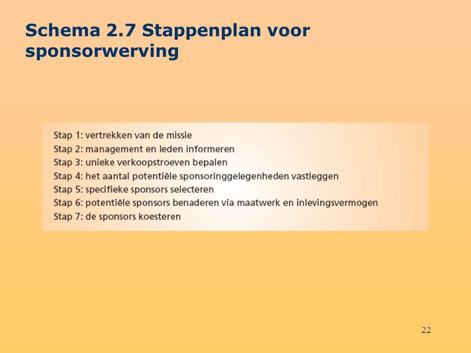 Schema 2.7 Stappenplan voor sponsorwerving