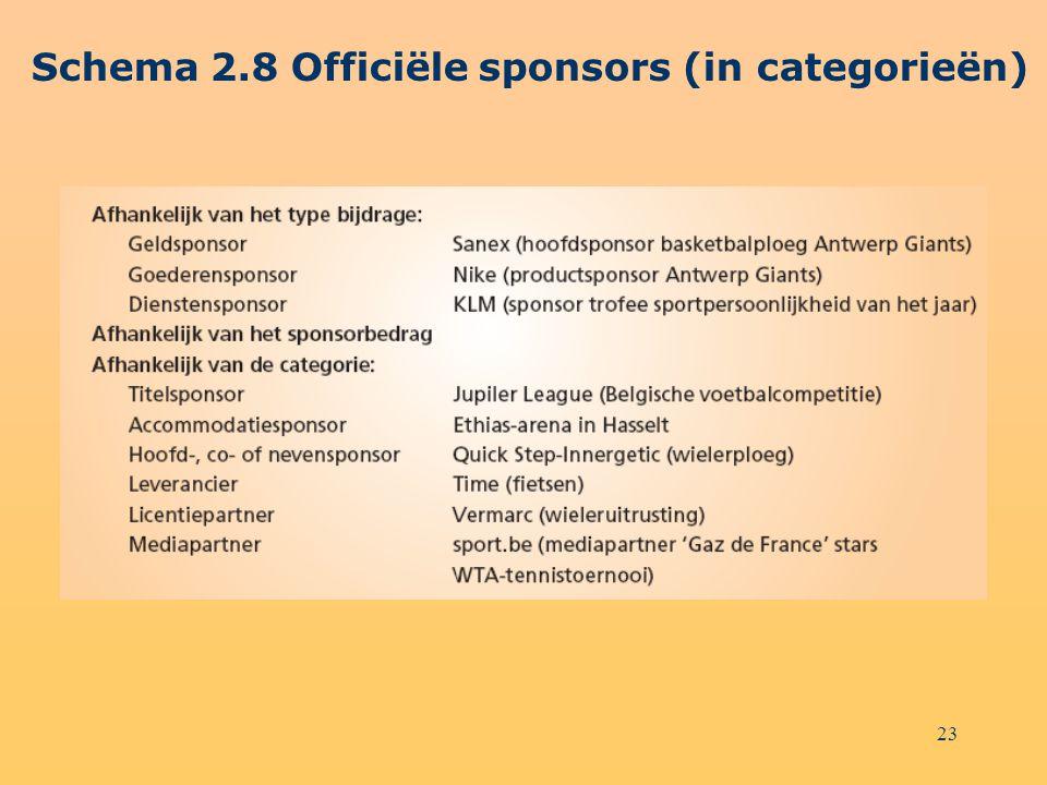 Schema 2.8 Officiële sponsors (in categorieën)