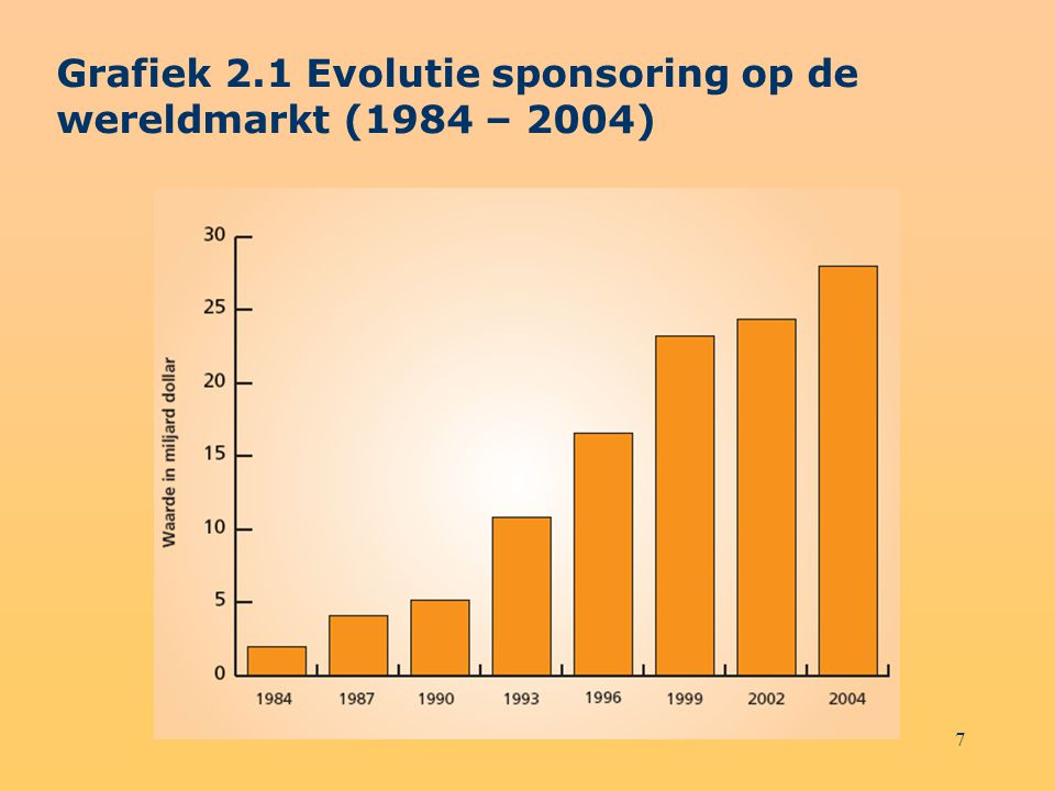 Grafiek 2.1 Evolutie sponsoring op de wereldmarkt (1984 – 2004)