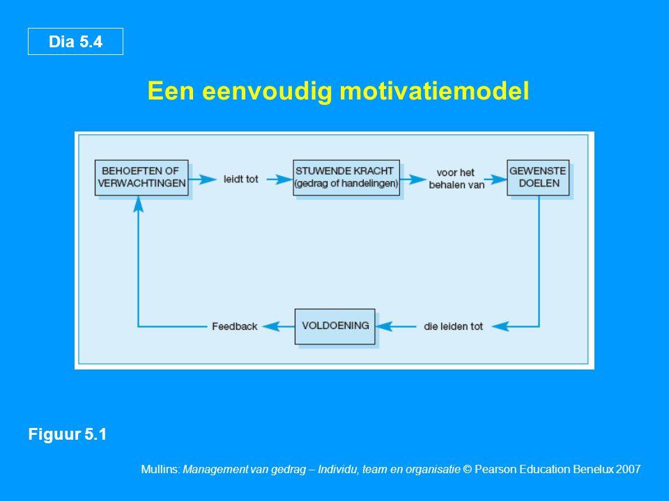 Een eenvoudig motivatiemodel