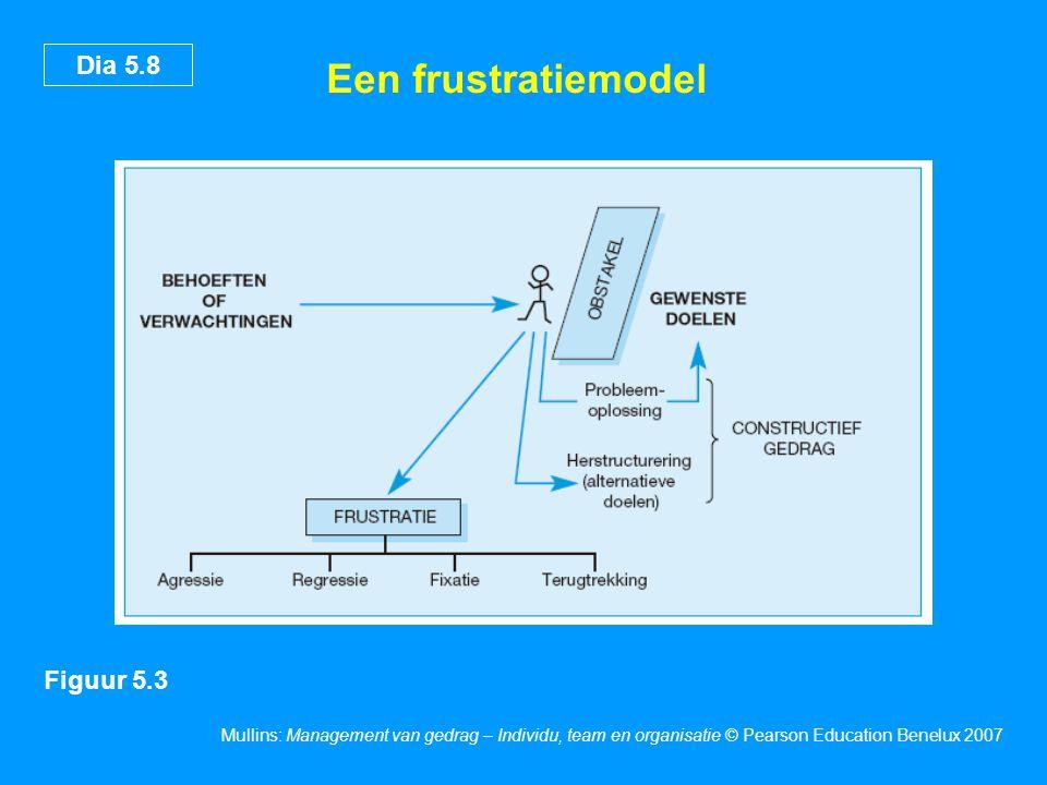 Een frustratiemodel 10 Figuur 5.3