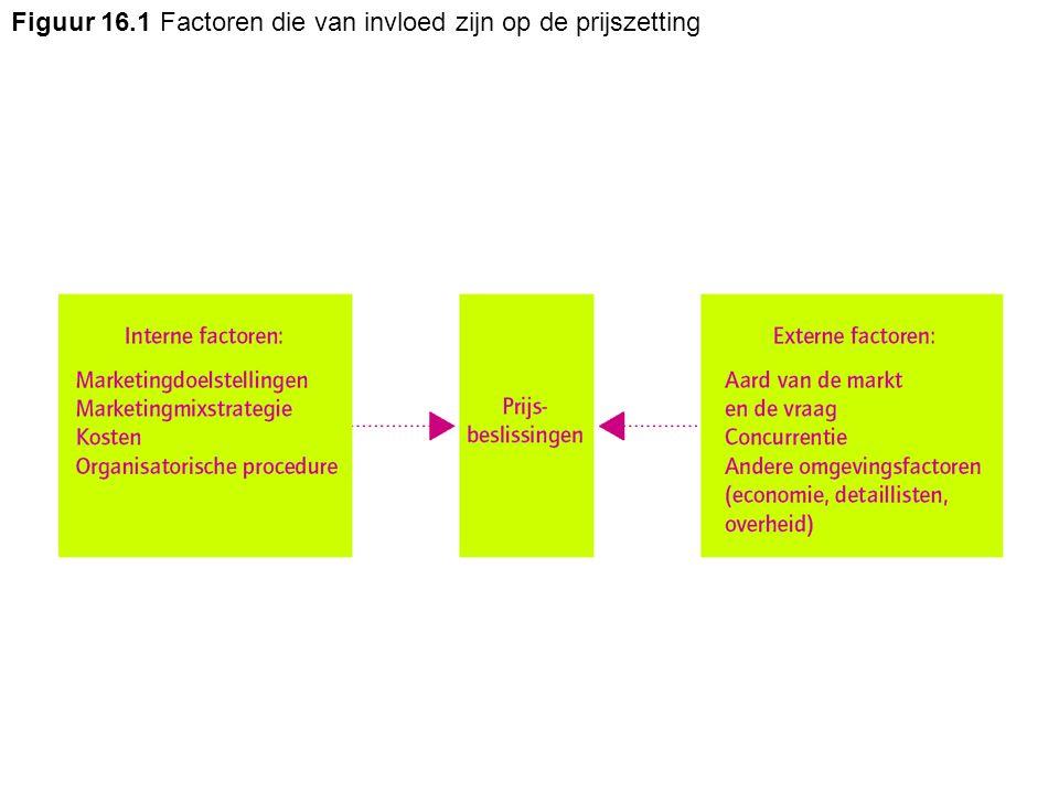 Figuur 16.1 Factoren die van invloed zijn op de prijszetting
