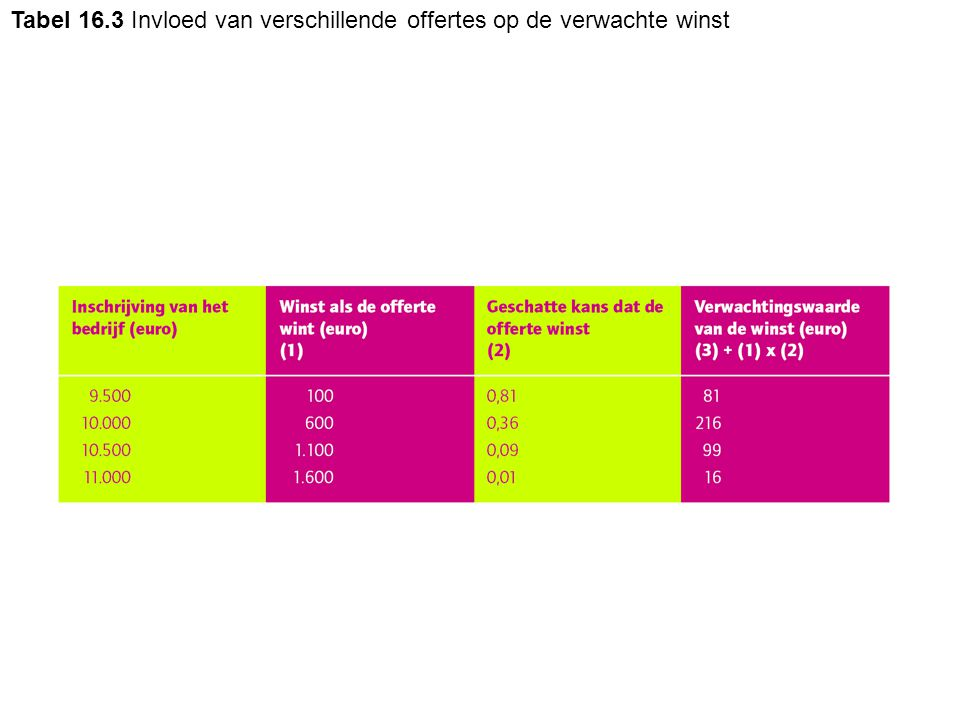 Tabel 16.3 Invloed van verschillende offertes op de verwachte winst