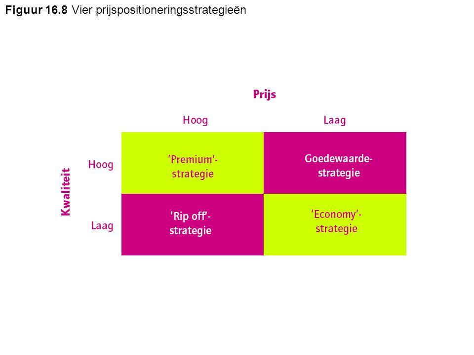 Figuur 16.8 Vier prijspositioneringsstrategieën