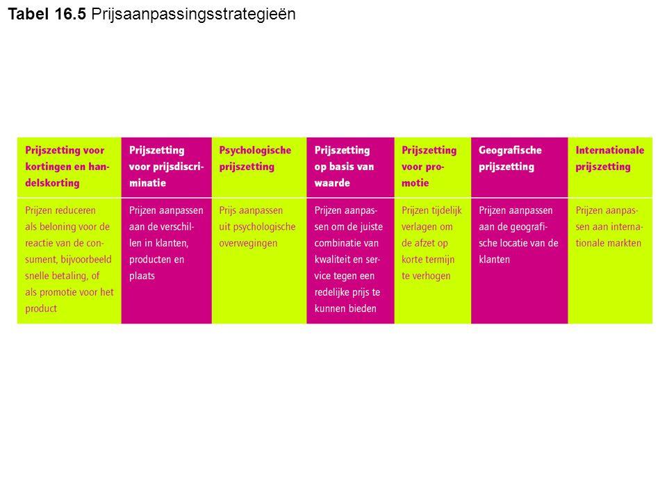 Tabel 16.5 Prijsaanpassingsstrategieën