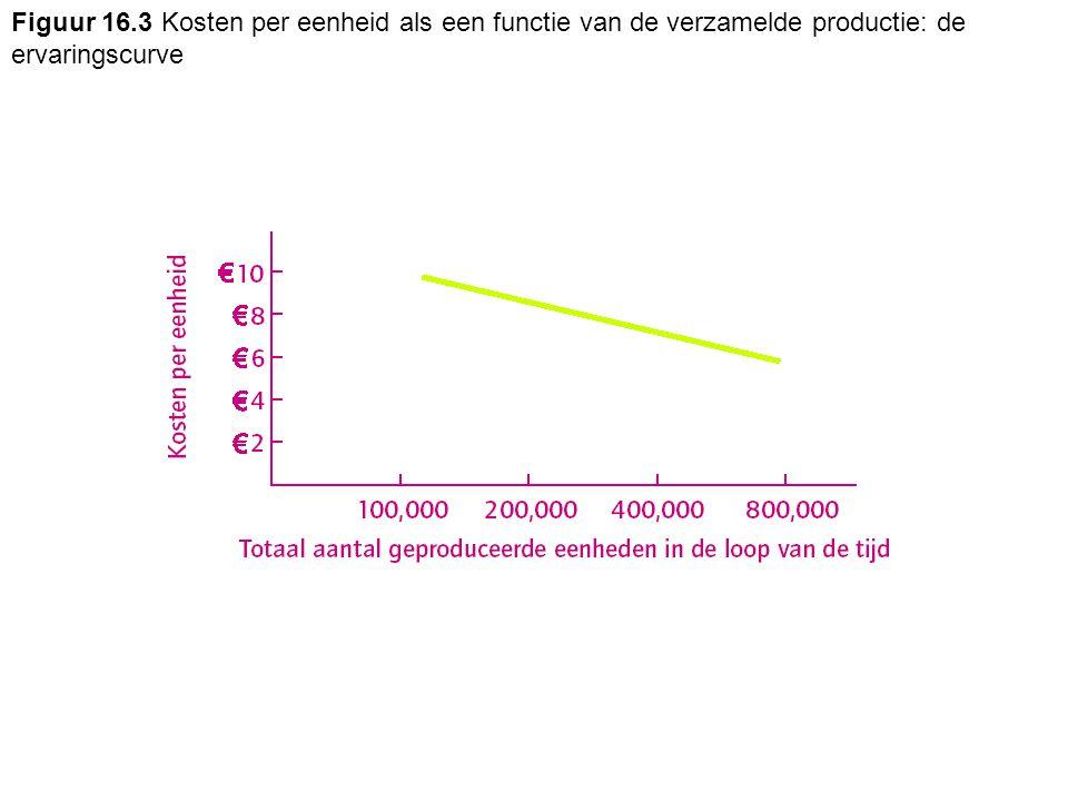 Figuur 16.3 Kosten per eenheid als een functie van de verzamelde productie: de ervaringscurve