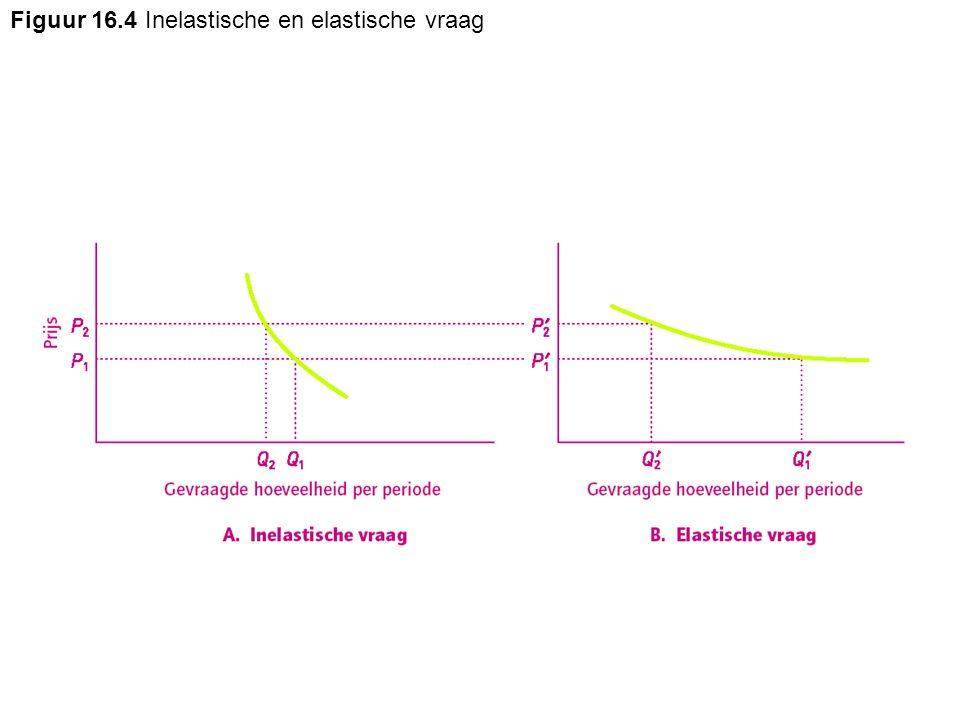 Figuur 16.4 Inelastische en elastische vraag