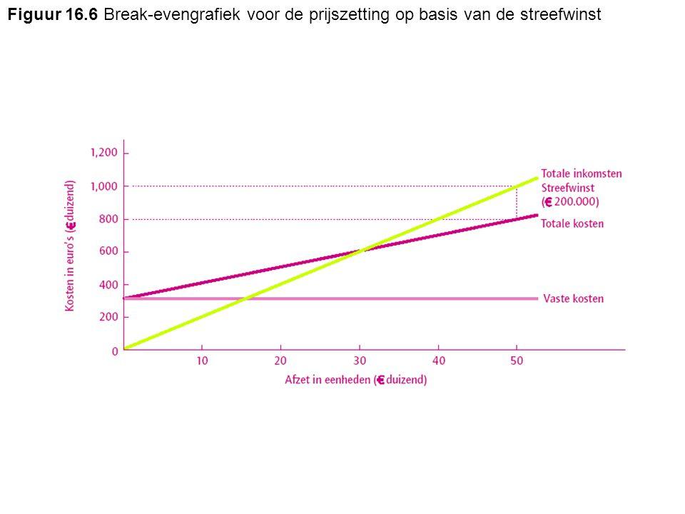 Figuur 16.6 Break-evengrafiek voor de prijszetting op basis van de streefwinst