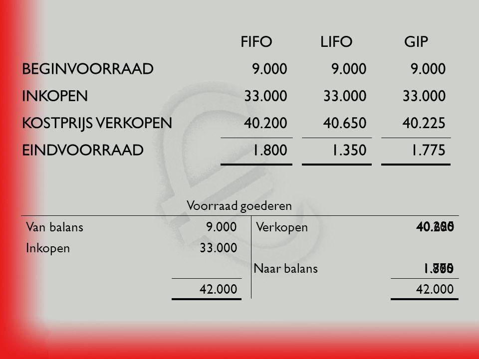 FIFO LIFO GIP BEGINVOORRAAD 9.000 9.000 9.000 INKOPEN 33.000 33.000