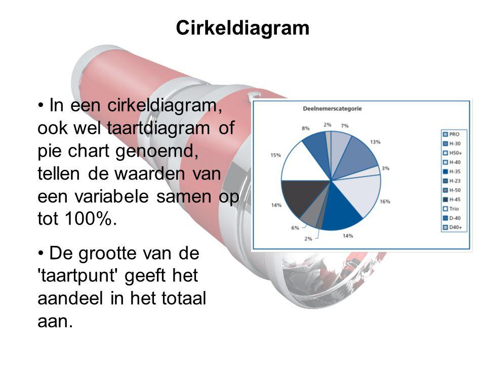 Cirkeldiagram In een cirkeldiagram, ook wel taartdiagram of pie chart genoemd, tellen de waarden van een variabele samen op tot 100%.