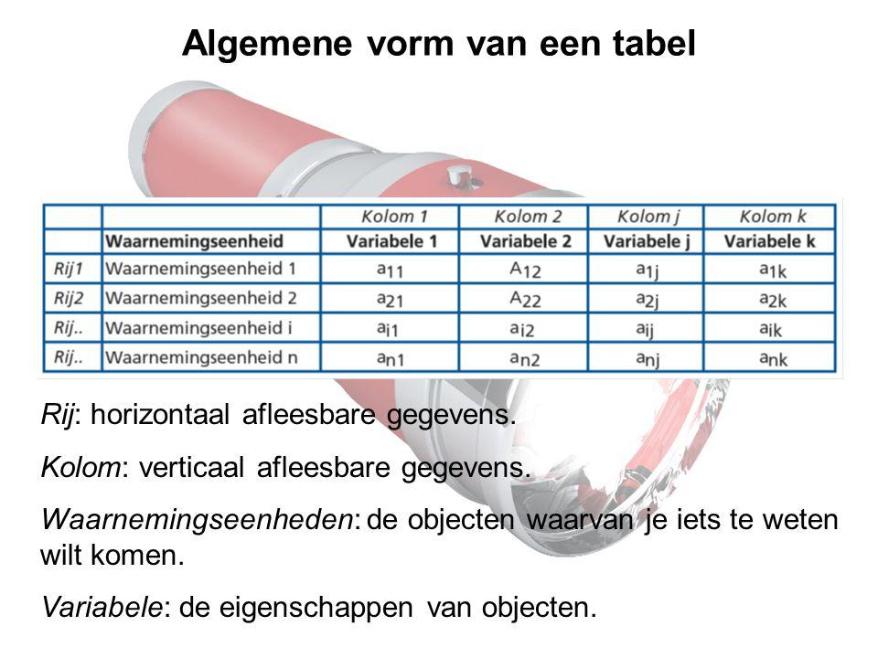 Algemene vorm van een tabel