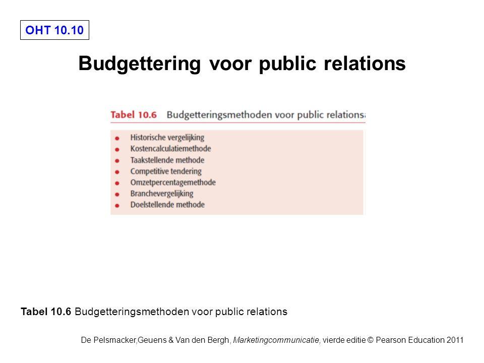 Budgettering voor public relations