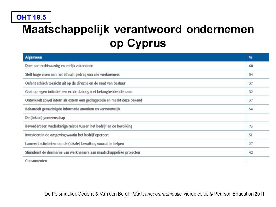 Maatschappelijk verantwoord ondernemen op Cyprus