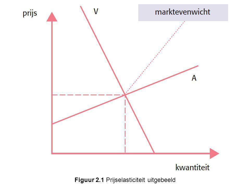 Figuur 2.1 Prijselasticiteit uitgebeeld