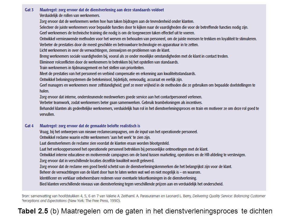 Tabel 2.5 (b) Maatregelen om de gaten in het dienstverleningsproces te dichten