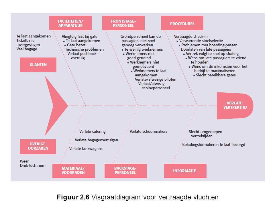 Figuur 2.6 Visgraatdiagram voor vertraagde vluchten