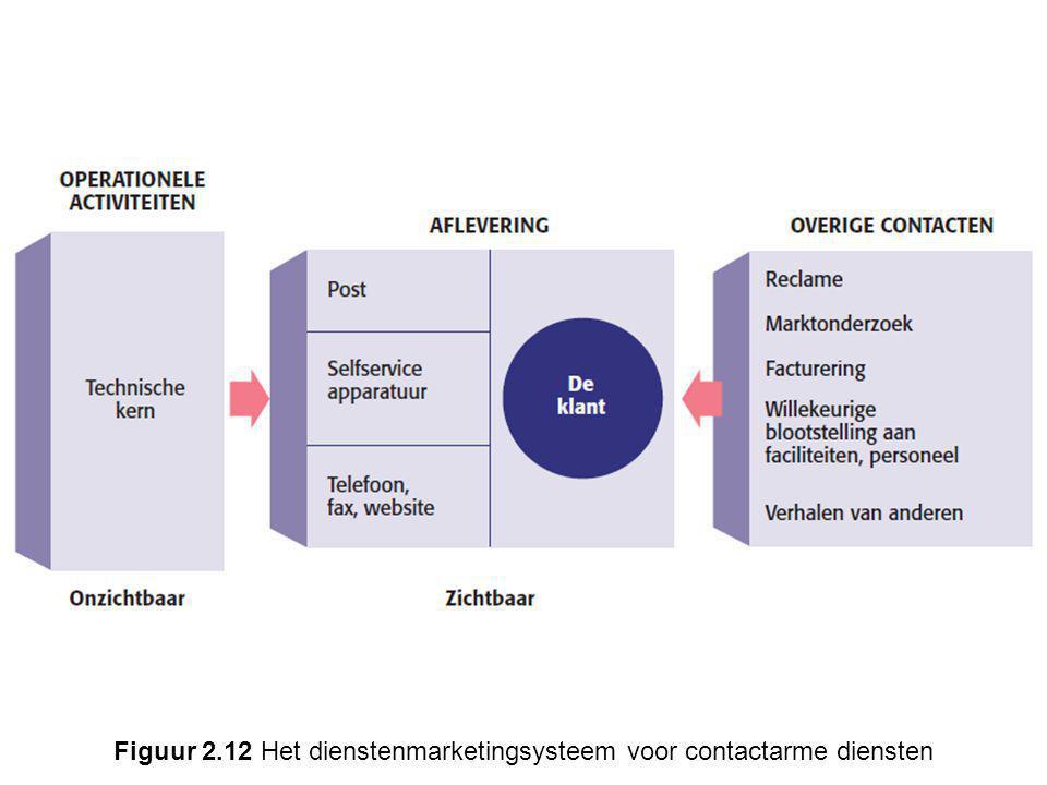 Figuur 2.12 Het dienstenmarketingsysteem voor contactarme diensten