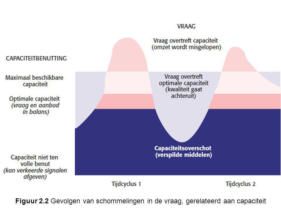 Figuur 2.2 Gevolgen van schommelingen in de vraag, gerelateerd aan capaciteit