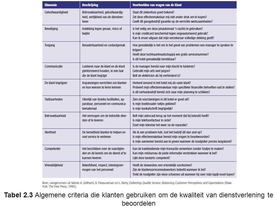 Tabel 2.3 Algemene criteria die klanten gebruiken om de kwaliteit van dienstverlening te beoordelen
