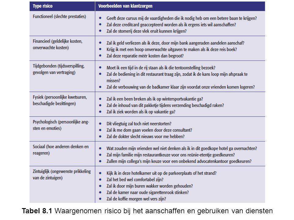 Tabel 8.1 Waargenomen risico bij het aanschaffen en gebruiken van diensten