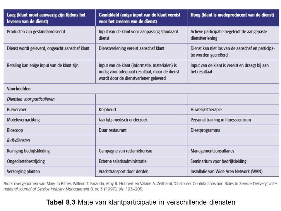 Tabel 8.3 Mate van klantparticipatie in verschillende diensten