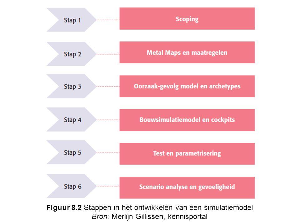 Figuur 8.2 Stappen in het ontwikkelen van een simulatiemodel