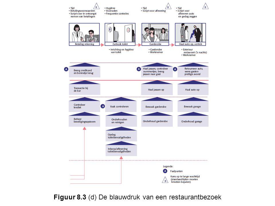 Figuur 8.3 (d) De blauwdruk van een restaurantbezoek