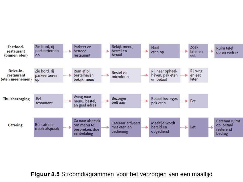 Figuur 8.5 Stroomdiagrammen voor het verzorgen van een maaltijd
