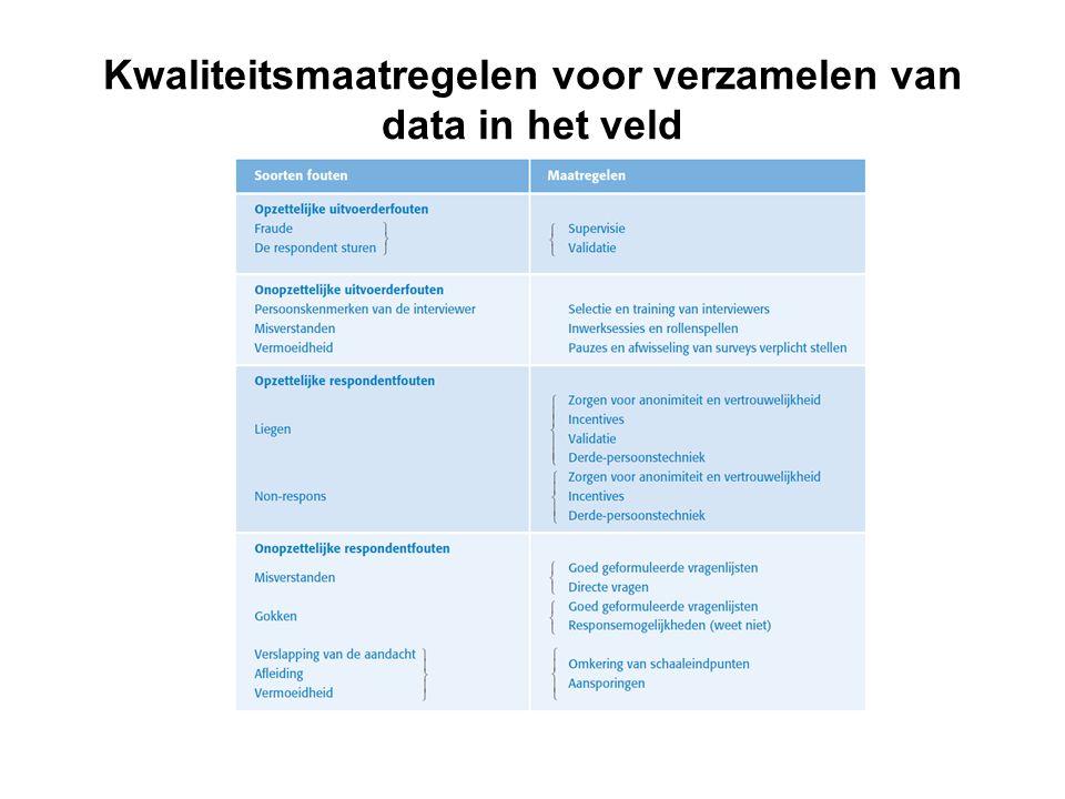 Kwaliteitsmaatregelen voor verzamelen van data in het veld