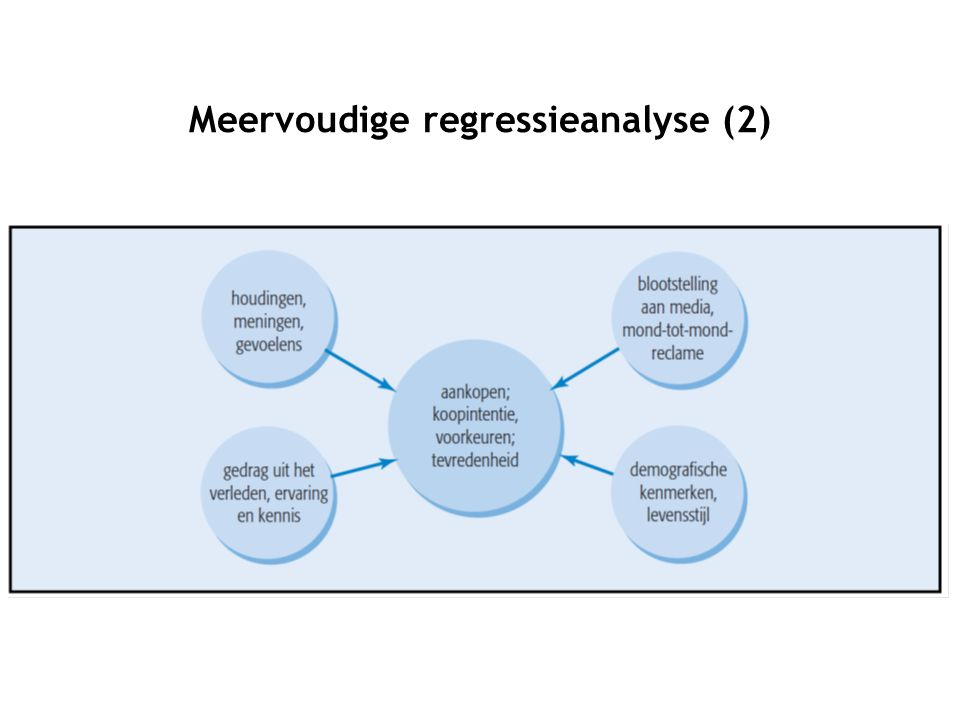 Meervoudige regressieanalyse (2)
