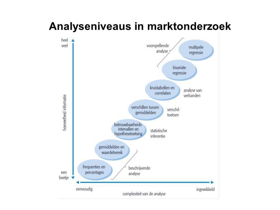 Analyseniveaus in marktonderzoek