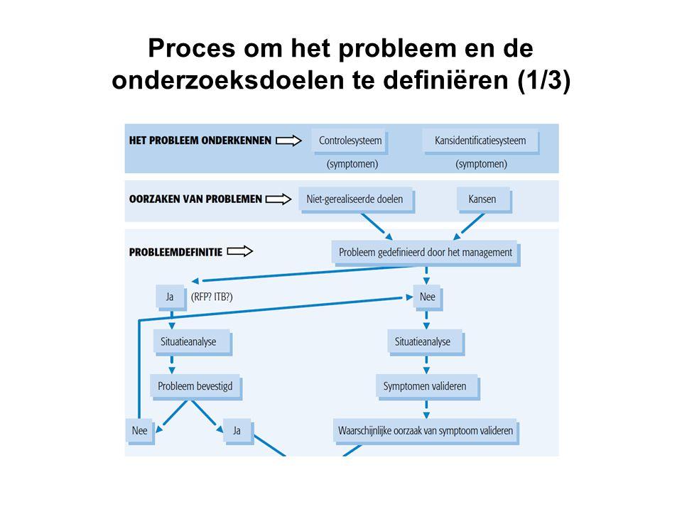 Proces om het probleem en de onderzoeksdoelen te definiëren (1/3)