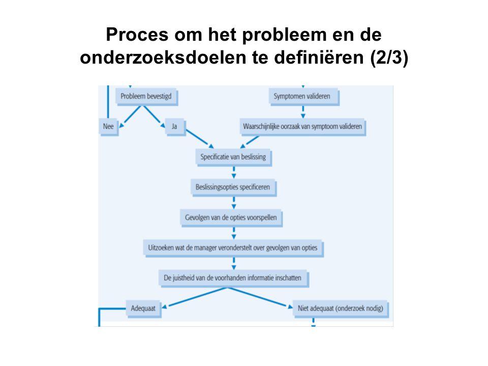 Proces om het probleem en de onderzoeksdoelen te definiëren (2/3)