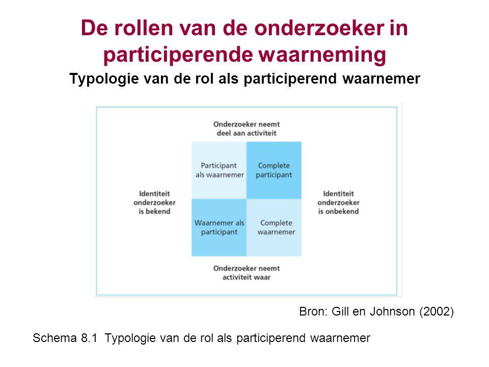 De rollen van de onderzoeker in participerende waarneming