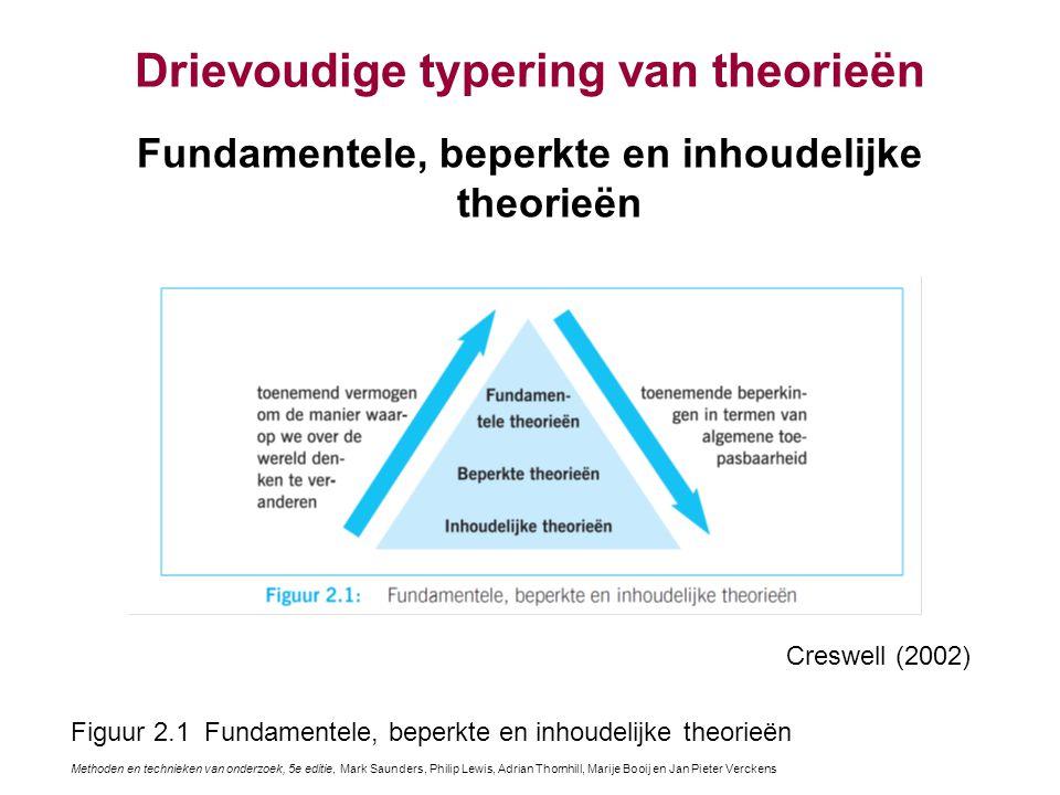 Drievoudige typering van theorieën