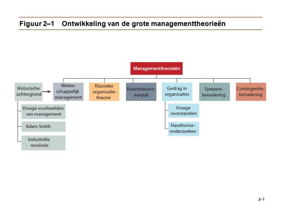 Figuur 2–1 Ontwikkeling van de grote managementtheorieën