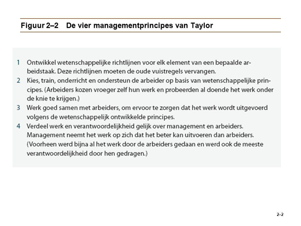 Figuur 2–2 De vier managementprincipes van Taylor