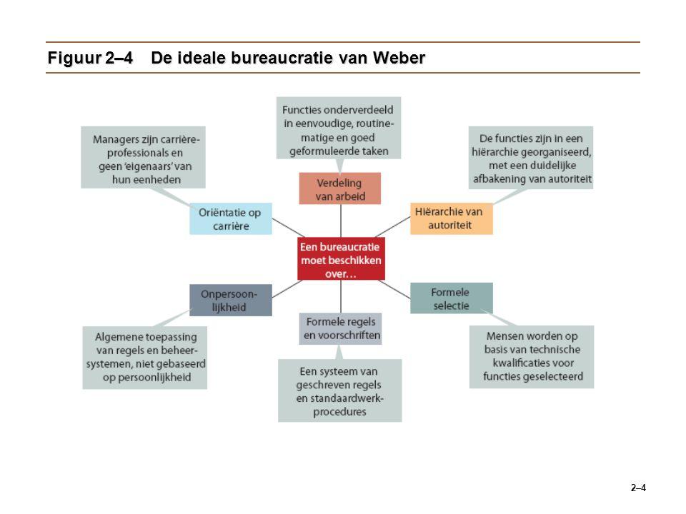 Figuur 2–4 De ideale bureaucratie van Weber