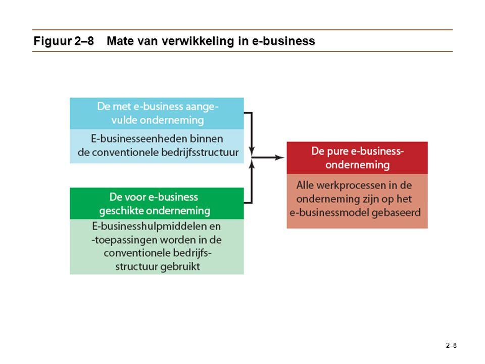 Figuur 2–8 Mate van verwikkeling in e-business