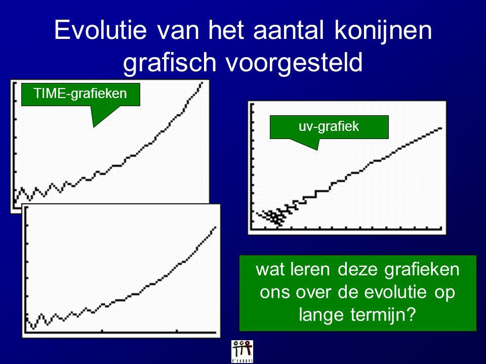 Evolutie van het aantal konijnen grafisch voorgesteld