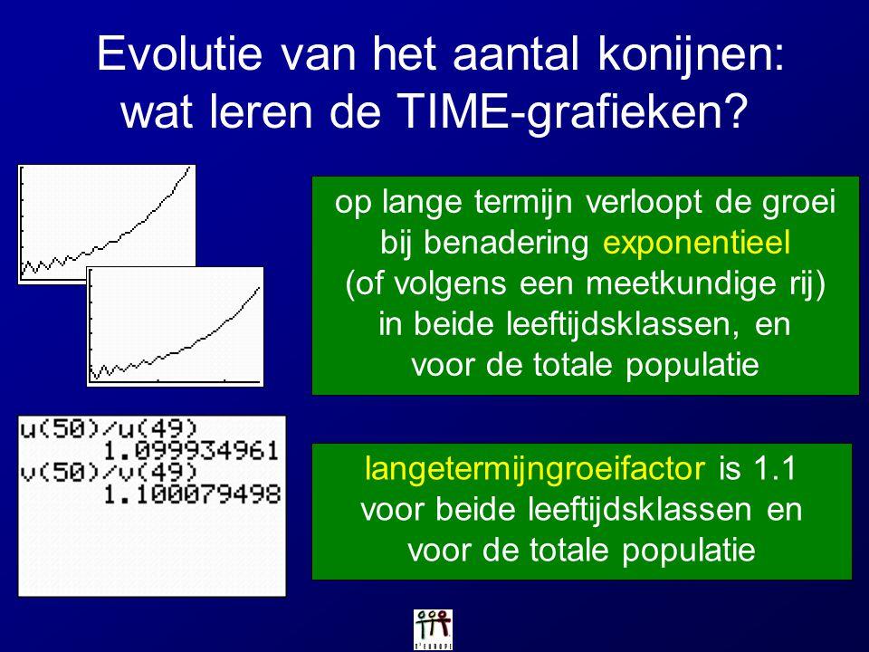 Evolutie van het aantal konijnen: wat leren de TIME-grafieken
