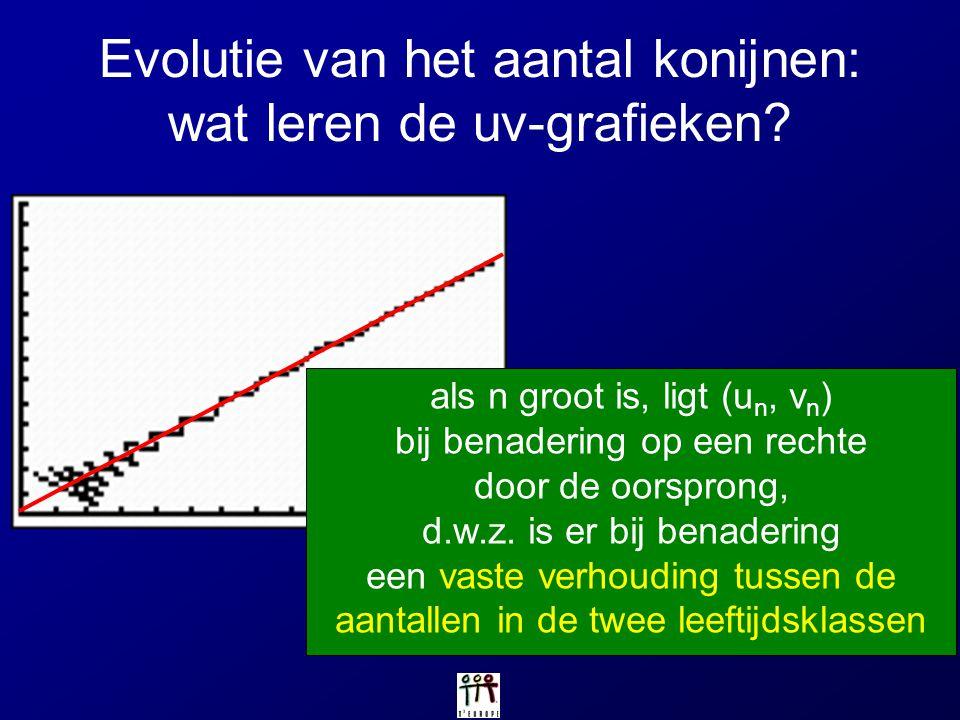 Evolutie van het aantal konijnen: wat leren de uv-grafieken