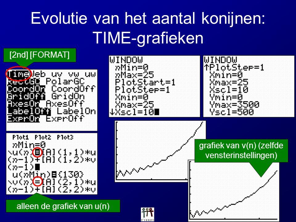 Evolutie van het aantal konijnen: TIME-grafieken