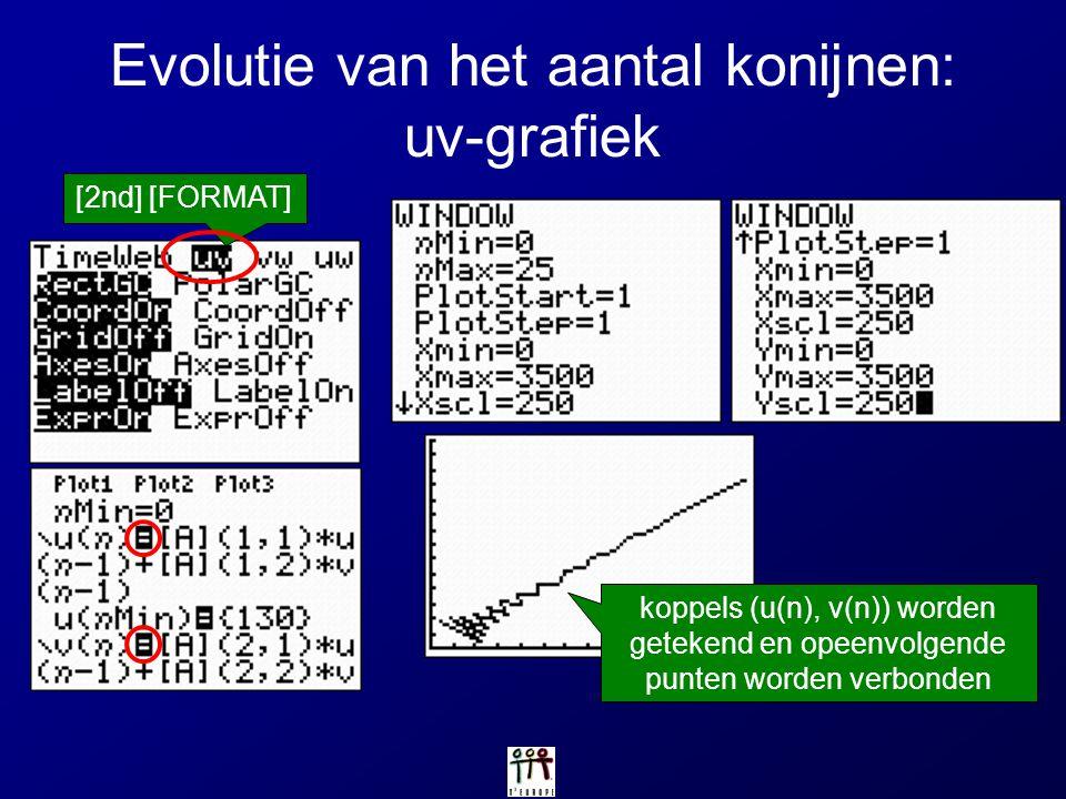 Evolutie van het aantal konijnen: uv-grafiek