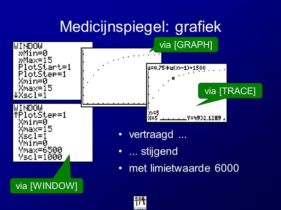 Medicijnspiegel: grafiek
