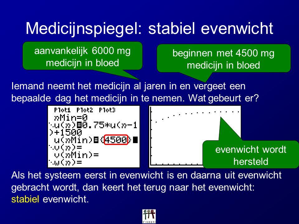 Medicijnspiegel: stabiel evenwicht