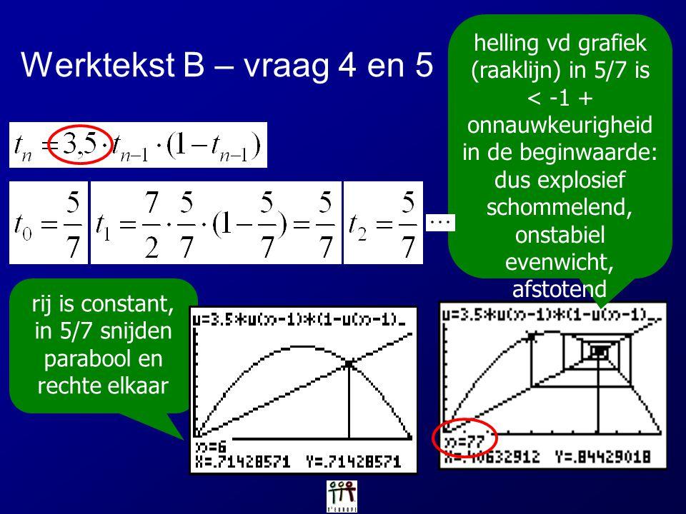 helling vd grafiek (raaklijn) in 5/7 is < -1 +