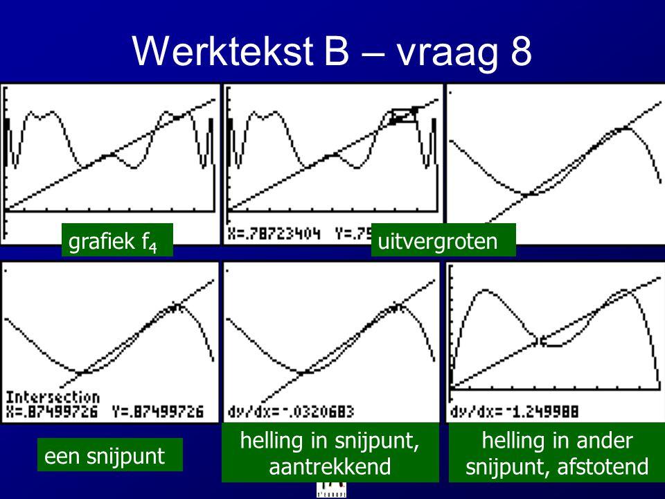 Werktekst B – vraag 8 grafiek f4 uitvergroten